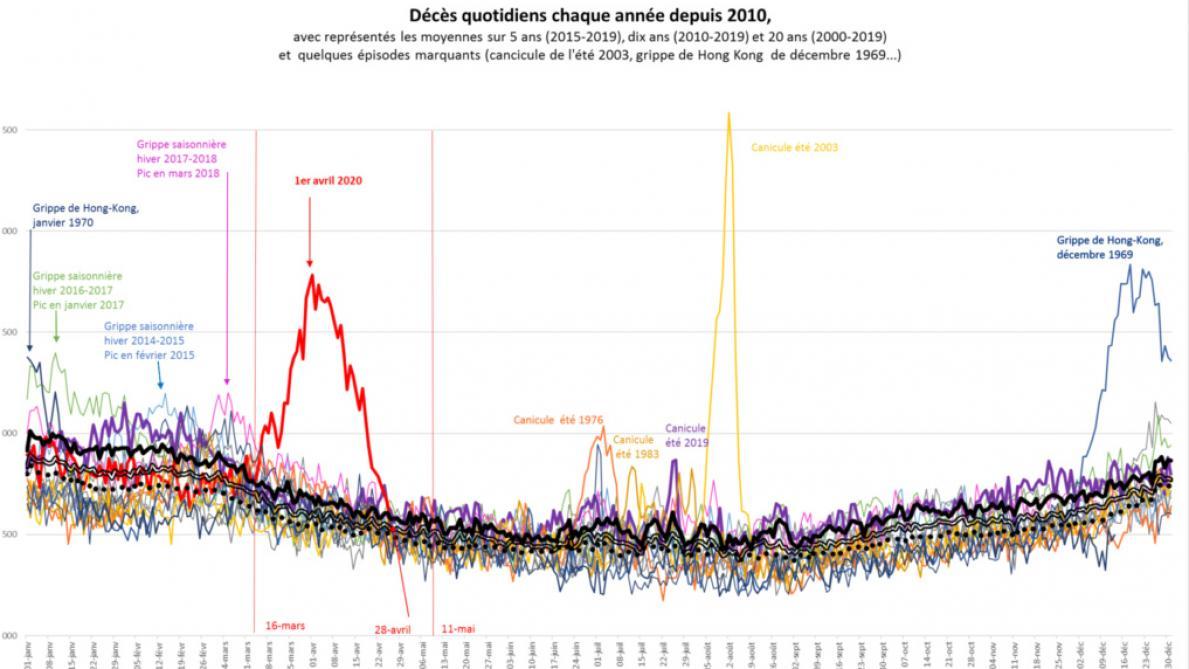 L'impressionnante courbe de mortalité du Covid-19 selon l'Insee