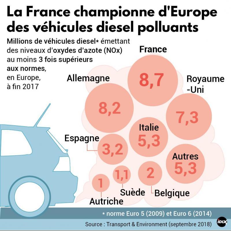 2a690002b2b421 Dans les Ardennes, des exemples de stations affichant un prix du diesel  supérieur à celui de l essence