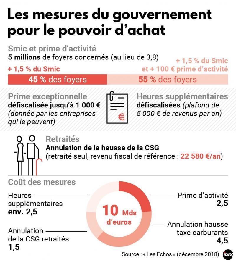 Hausse De 100 Euros Plus De Salaries Concernes Mais 45 Des