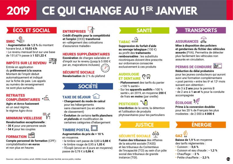 Ce Qui Change A Partir Du 01er Janvier 2019 Meuse Fm Votre Radio