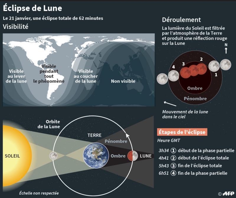 Éclipse totale de Lune ce dimanche 20 janvier, la dernière avant… 2022