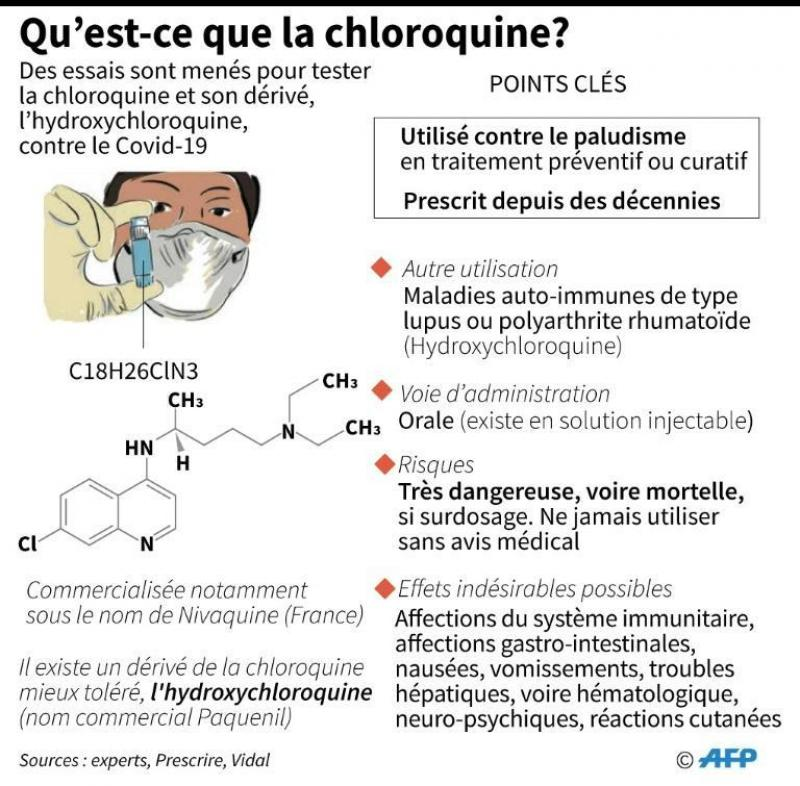 plaquenil vs hydroxychloroquine la revue