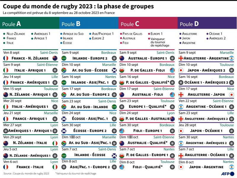 Calendrier Coupe Du Monde 2022 Rugby Mondial 2023 de rugby: le calendrier complet